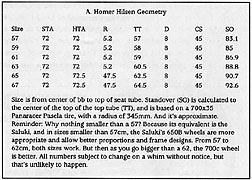 A Homer Hilsen Geometry Chart - Click for Big